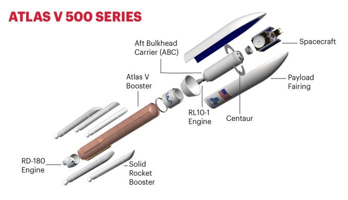 AtlasV 551