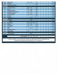 OPA Standings Pg 3
